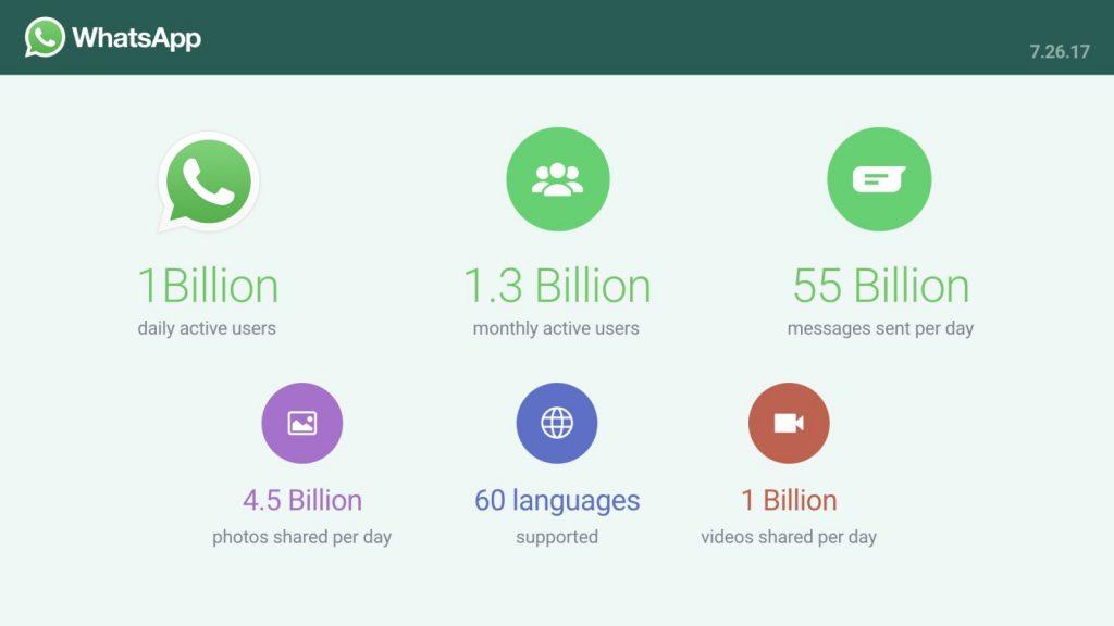 whatsapp user statistics 2017