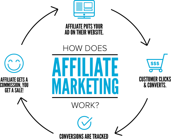Top 10 Best Affiliate Programs In Nigeria That Will Make You Money