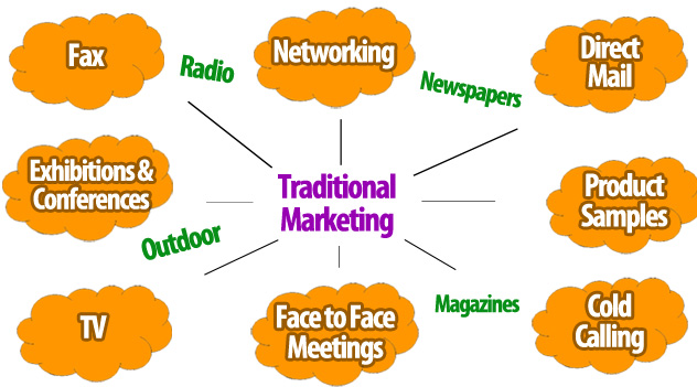 Traditional Marketing Channels